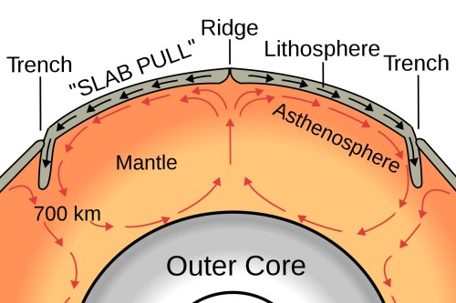 small resolution of a graphic showing the convective heat cycle red arrows that drive plate tectonic motion black arrows on earth heat flows toward subduction zones