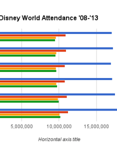 chart showing attendance patterns at walt disney world   four main parks also can we expect fifth park in the near future rh sitesu