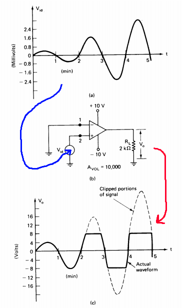 Op Amps: Gain & Clipping