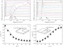 Manipulating magnetic anisotropy and ultrafast spin