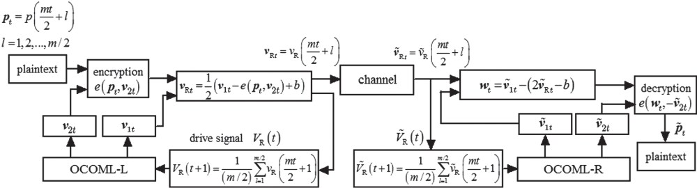 medium resolution of block diagram of the chaotic secure communication system