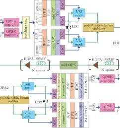 comparison of the compensation effects of fiber nonlinear impairments with mid span optical phase conjugation between pdm co ofdm system and pdm qpsk system [ 1449 x 1312 Pixel ]