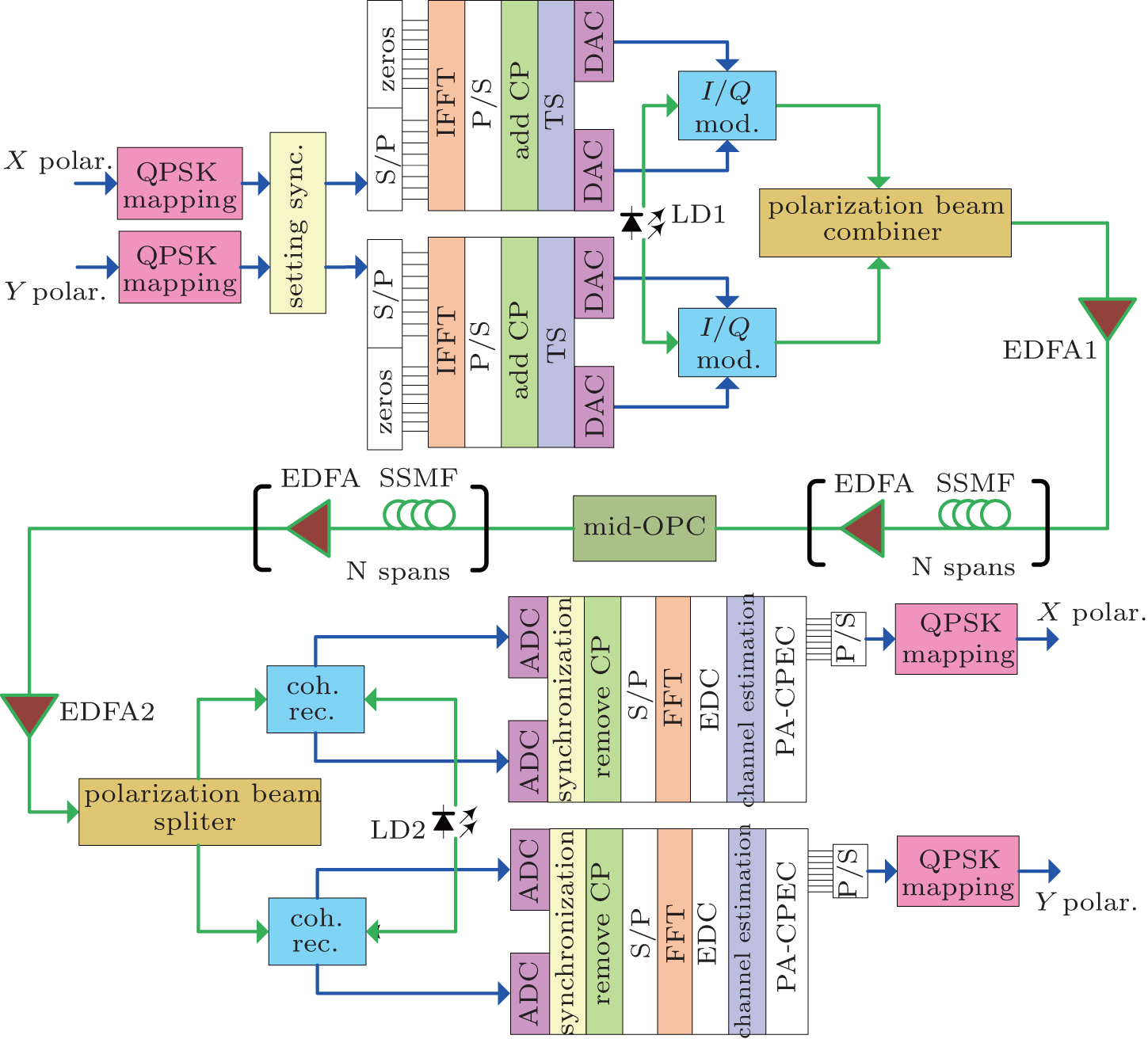 hight resolution of comparison of the compensation effects of fiber nonlinear impairments with mid span optical phase conjugation between pdm co ofdm system and pdm qpsk system