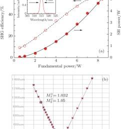 generation of 15w femtosecond laser pulse from a kerr lens mode locked yb yag thin disk oscillator [ 1004 x 1305 Pixel ]