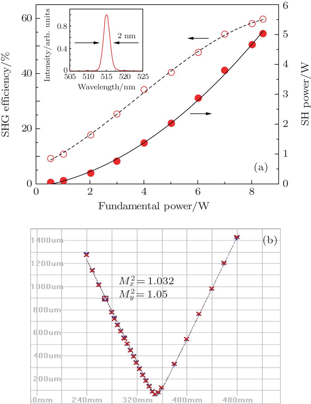 hight resolution of generation of 15w femtosecond laser pulse from a kerr lens mode locked yb yag thin disk oscillator