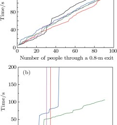 required width of exit to avoid the faster is slower effect in highly competitive evacuation [ 744 x 1115 Pixel ]