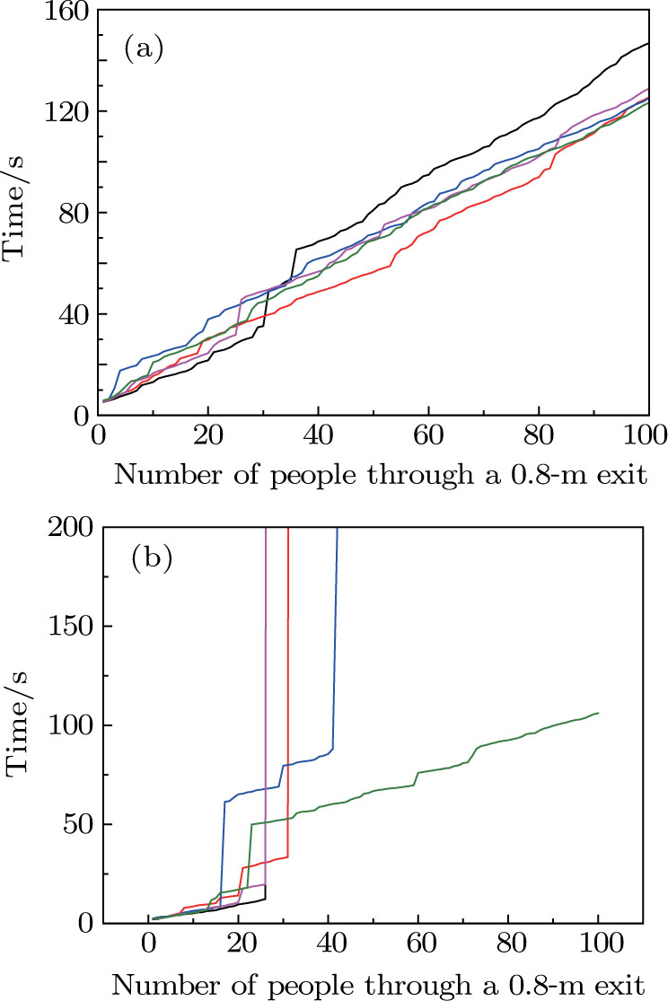 medium resolution of required width of exit to avoid the faster is slower effect in highly competitive evacuation