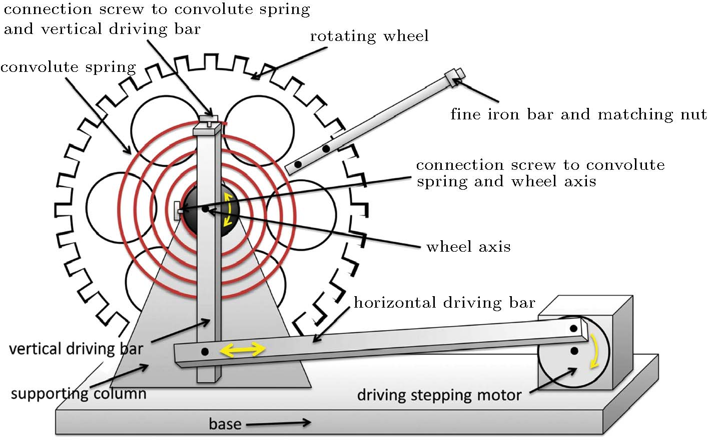 hight resolution of  in the torsion pendulum experiment including rich patterns of periodic and chaotic motions and diverse bifurcations between these patterns