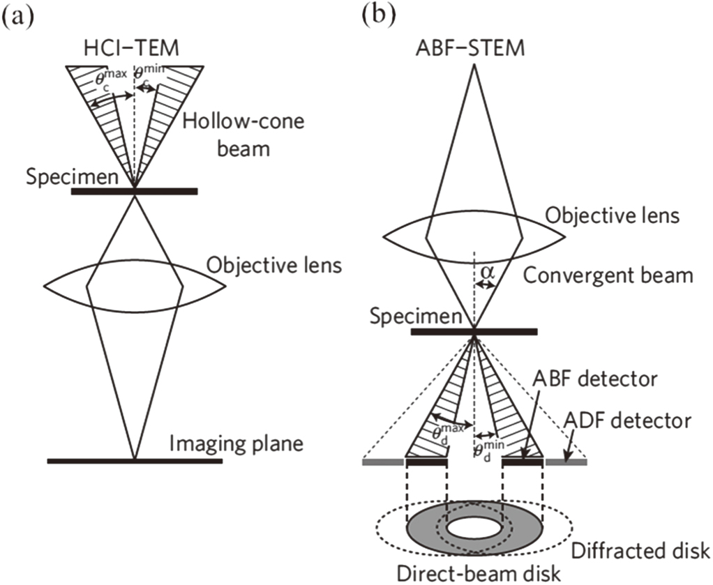 hight resolution of scanning transmission electron microscopy a review of high angle annular dark field and annular bright field imaging and applications in lithium ion