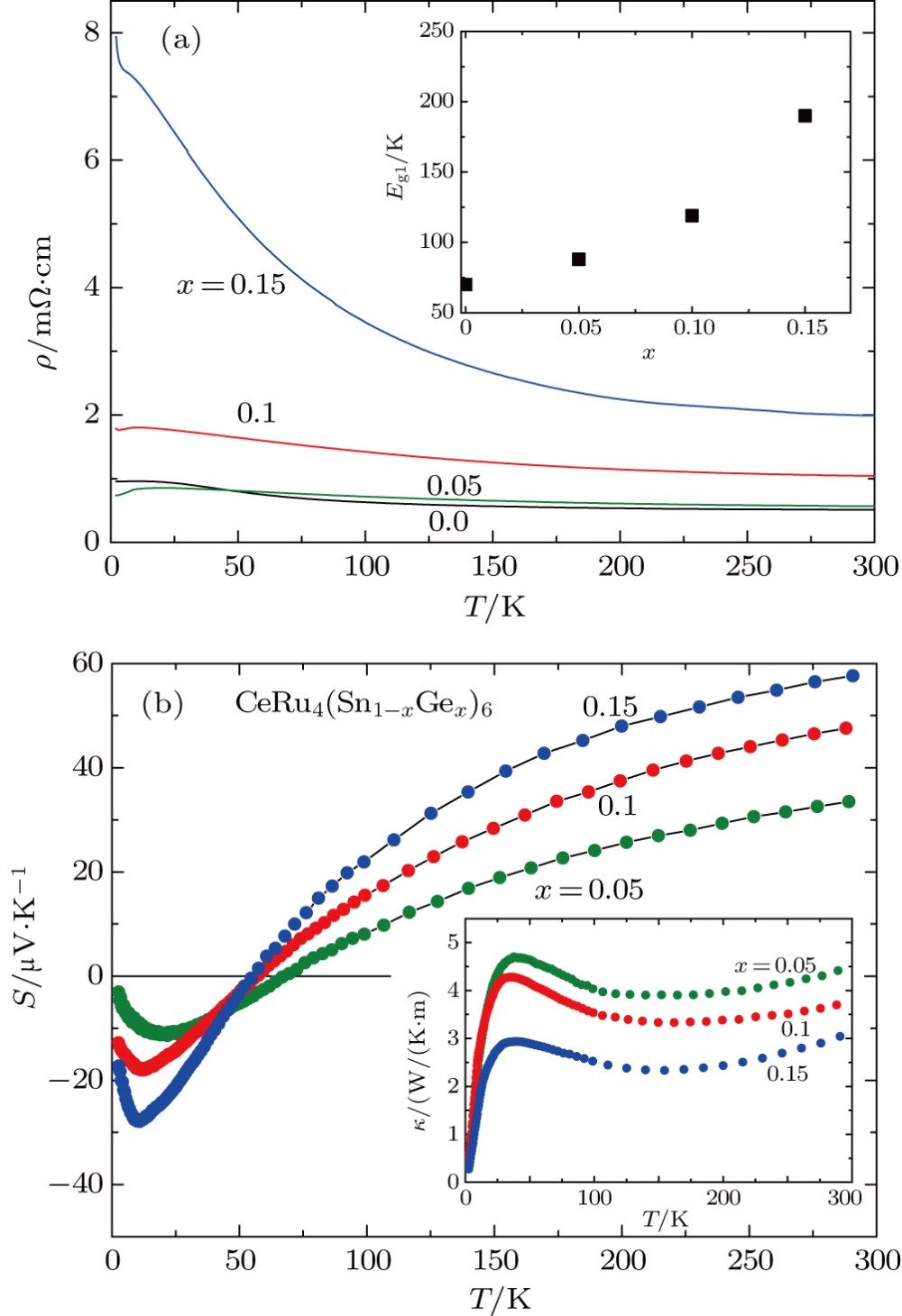 medium resolution of upper inset the energy gap eg1 estimated for ceru4 sn1 xgex 6 lower inset thermal conductivity t of the same samples