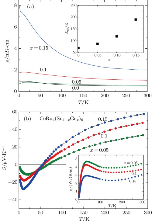 small resolution of upper inset the energy gap eg1 estimated for ceru4 sn1 xgex 6 lower inset thermal conductivity t of the same samples