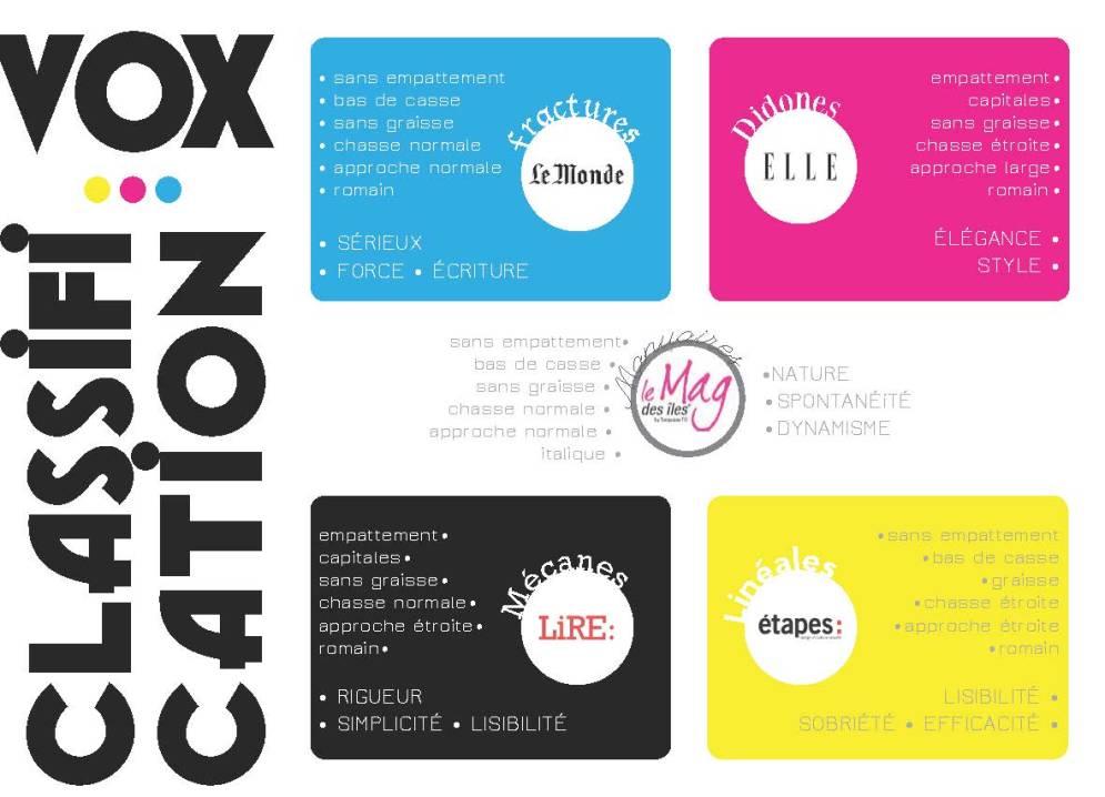 La classification Vox