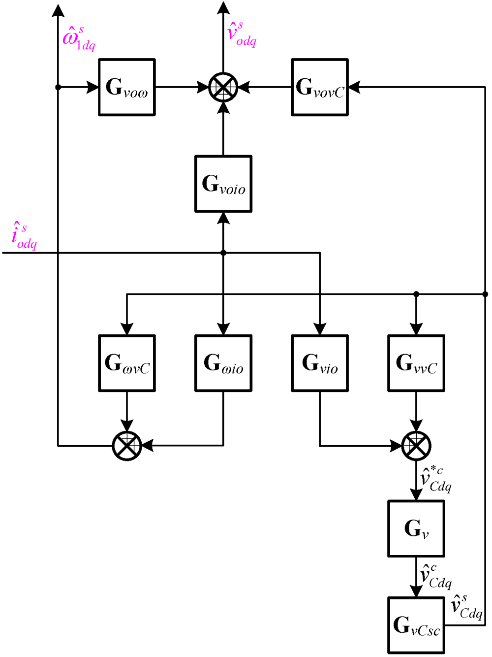 medium resolution of image of block diagram of the small signal model of the three phase droop