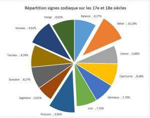 Zodiaque_repartition_siecle17-18