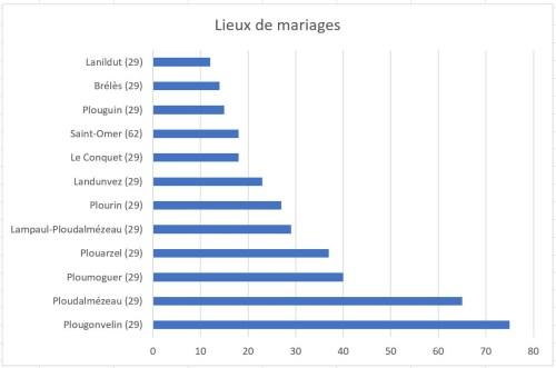 Challenge AZ 2017 lieux mariages