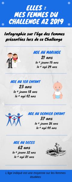 L'âge aux différents événements