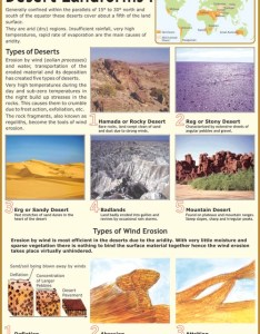 Desert landforms types of deserts  wind chart also rh vcpmaps