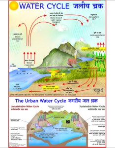 Water cycle chart also exporter manufacturer rh vcpmaps