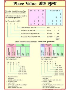 Place value chart also exporter manufacturer rh vcpmaps