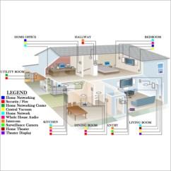 Household Wiring Diagram India Vw Beetle Alternator House In I5 Igesetze De Harness Exporter Manufacturer Rh Rajashreeinternational Tradeindia Com Types