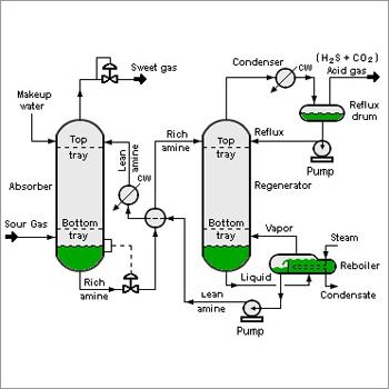 Process Flow Drawing Manufacturer, Process Flow Drawing
