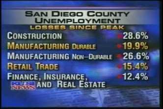 KUSI interviews CPI on San Diego historic unemployment high