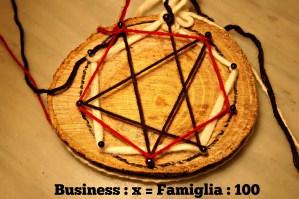 Il primo business che devi imparare a gestire è la tua famiglia