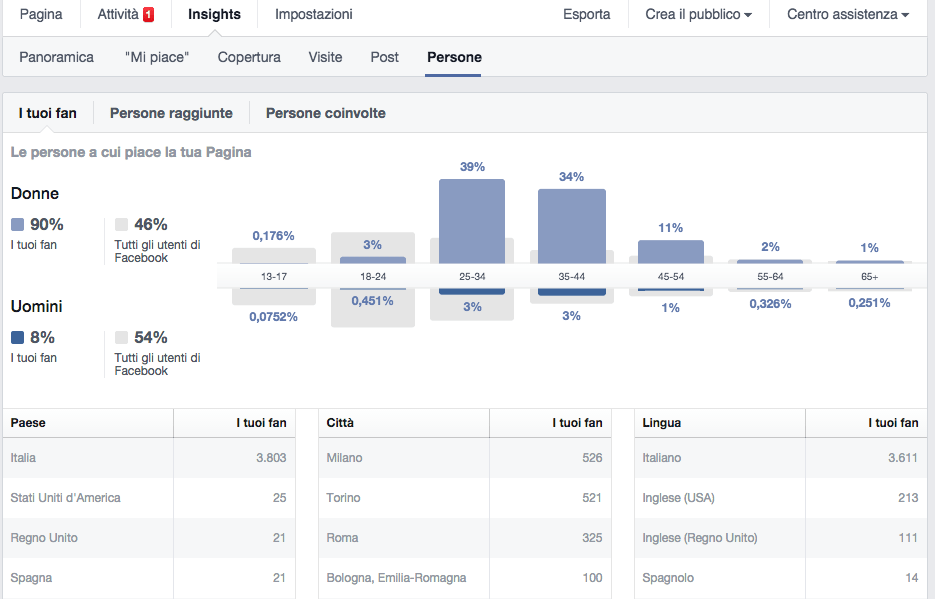 Insight Facebook spiegati facili - 3