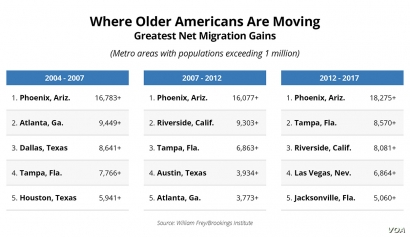Baby Boomer Migration Graphic