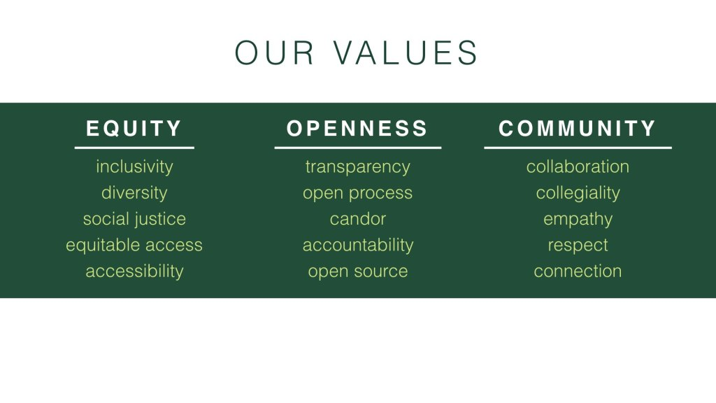 College of Arts & Letters Core Values and Sub-values