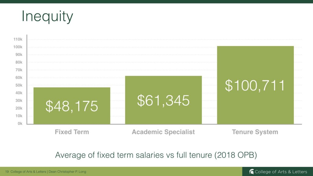 Salary Inequity among College of Arts & Letters Faculty