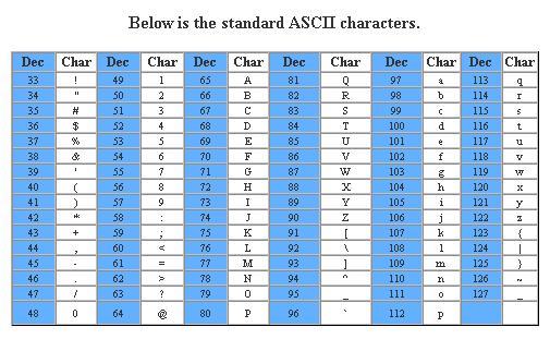 طباعة رقم الآسكي كود – أمثلة للبرمجة بلغة C