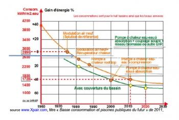 Complexe aquatique-Tableau Energie