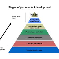 Rfp Process Diagram Piaa Horn Wiring Procurement Change Management Quotes