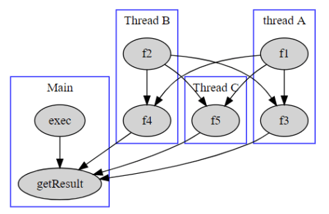 Multithreading in action
