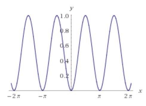 y = sin^2 (x)