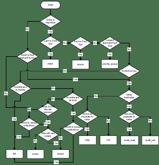 Подбор коллекции (контейнера) STL в зависимости от задачи