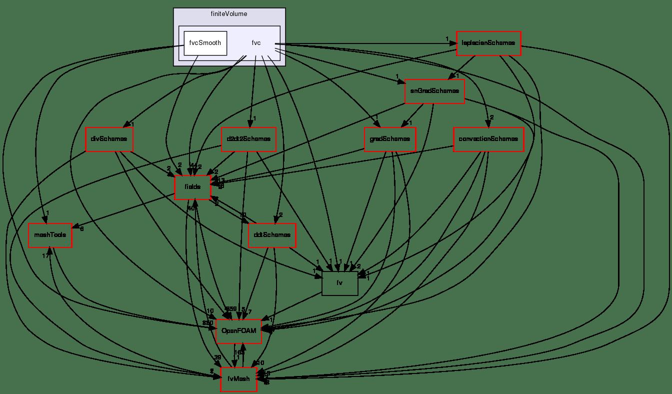 OpenFOAM: src/finiteVolume/finiteVolume/fvc Directory