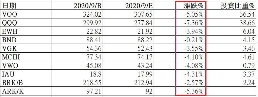 Etoro投資紀錄2020/9與當月財經大事 | | CP Rich Man