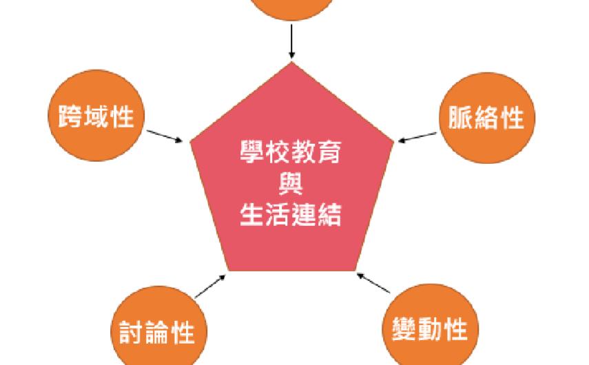 議題融入 新住民語文 課程(1)