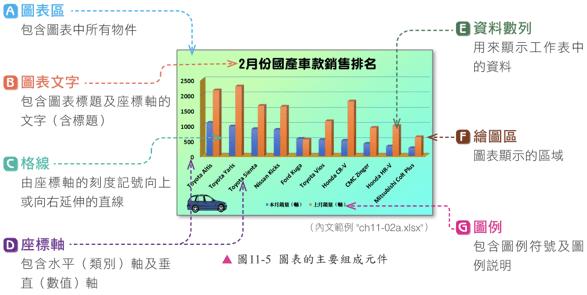 excel 最強大功能-圖表製作編修以長條圖製作為例
