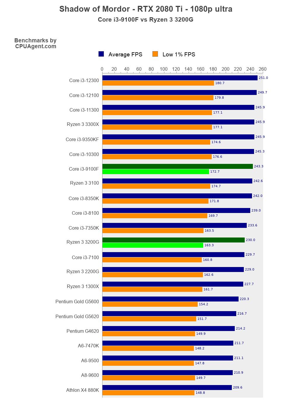 Amd Athlon 300u Setara Dengan : athlon, setara, dengan, I3-9100F, Ryzen, 3200G, Shadow, Mordor, Performance, CPUAgent