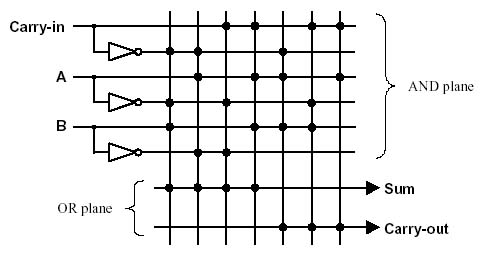 A binary adder made using AND-OR array logic