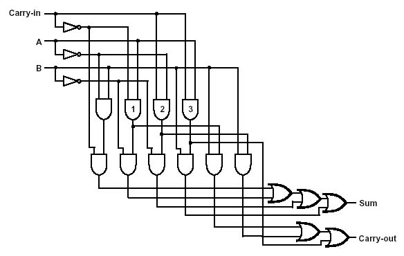 here is a circuit diagram of the adder the three and gates that are
