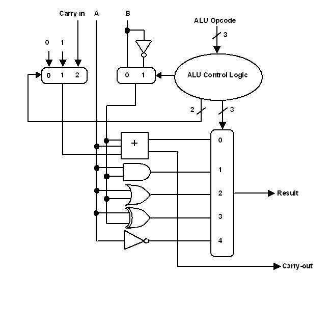 CPUville original processor ALU design