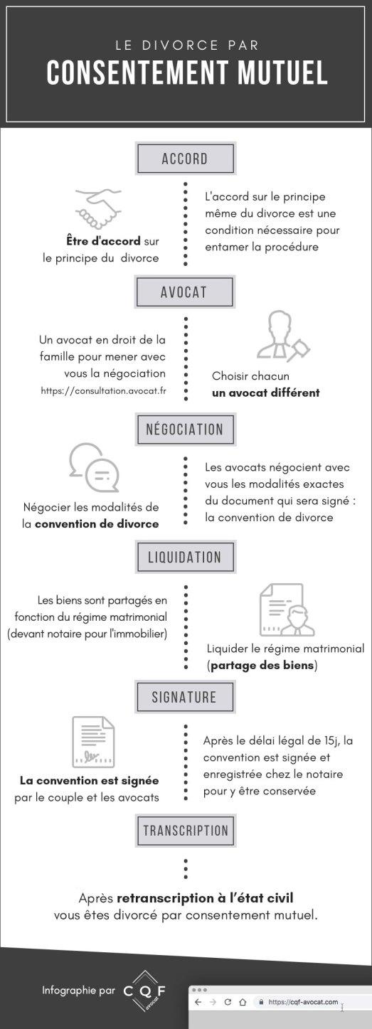 Infographie : déroulement d'une procédure de divorce amiable