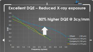 PerkinElmer offers the highest DQE. This means better image quality while exposing the patient to a much lower dose.