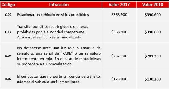 Nuevas tarifas de comparendos de tránsito 2018: Así quedan las tarifas de comparendos y patios y grúas para el 2018