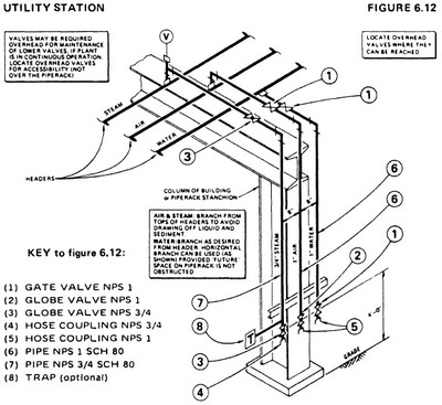 Utility Station Piping Pictures to Pin on Pinterest