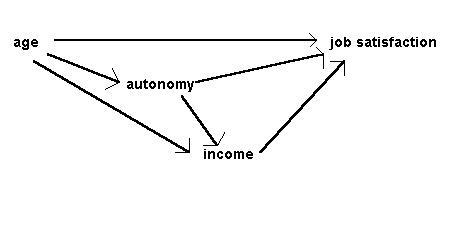 Principles of Path Analysis